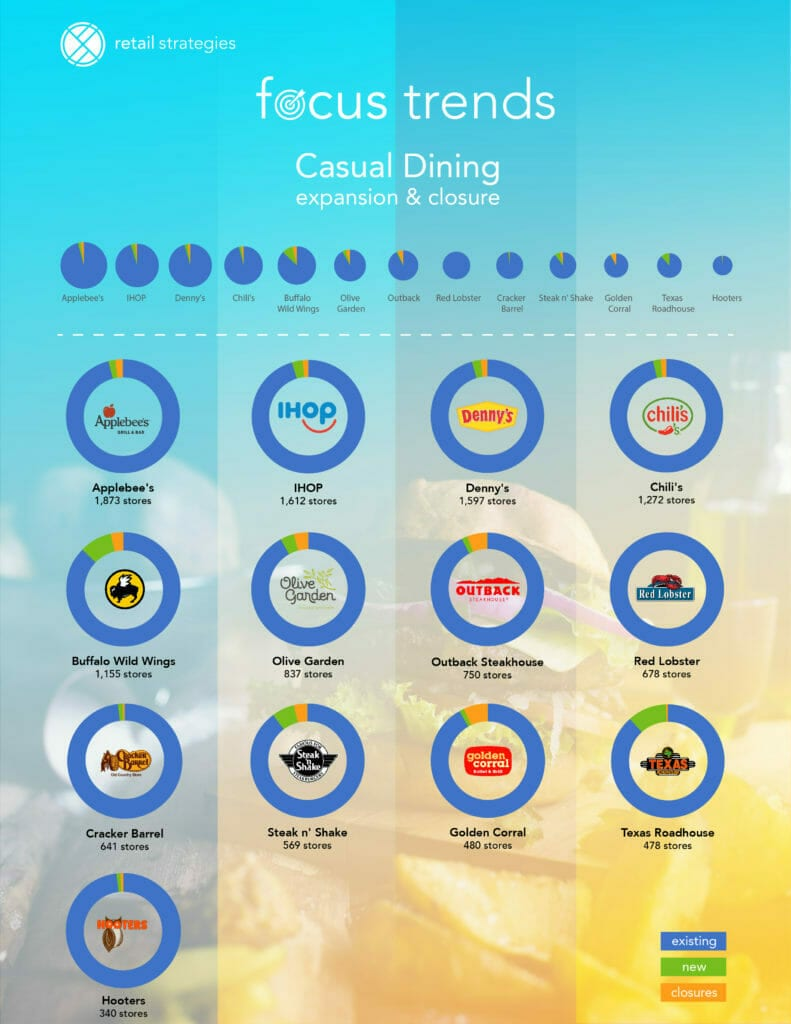 Retail Strategies_Casual Dining 2017 ~ expansion & closures